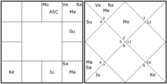 Birth Chart Of Priyanka Chopra Analysed By Best Astrologers India