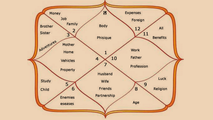 Learn About The 12 Houses In Vedic Astrology