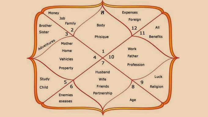 The 12 Houses in Vedic Astrology