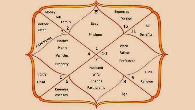 The 12 Houses in Vedic Astrology - AstroTalk Blog - Online