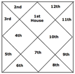 Houses In Vedic Astrology