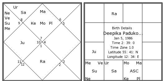 Horoscope Deepika Padukone
