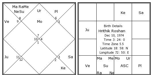 Hrithik Horoscope