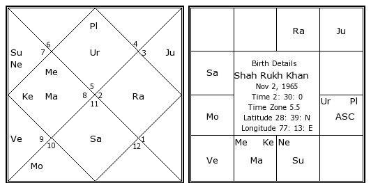 Horoscope Of Shahrukh Khan