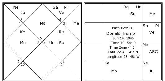 Donald Trump Horoscope Chart