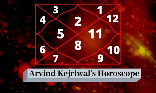 Arvind Kejriwal Horoscope | Birth Chart | Kundli