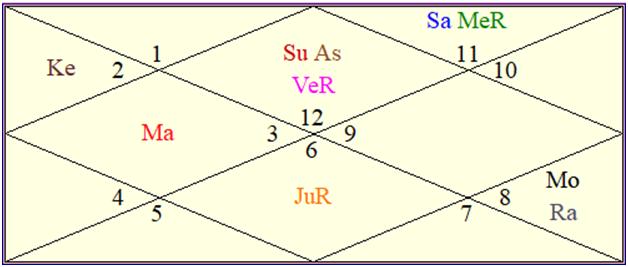 Alia Bhatt Birthday Prediction- Horoscope Analysis ...