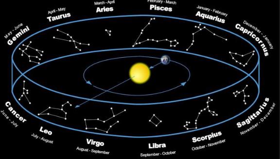 सूर्य और चंद्र राशि में क्या अंतर है और इनसे आपके बारे में क्या पता चलता है